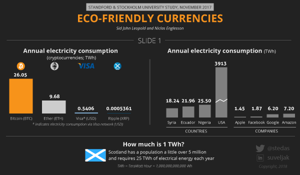 Infographic: XRP is the most eco-friendly crypto