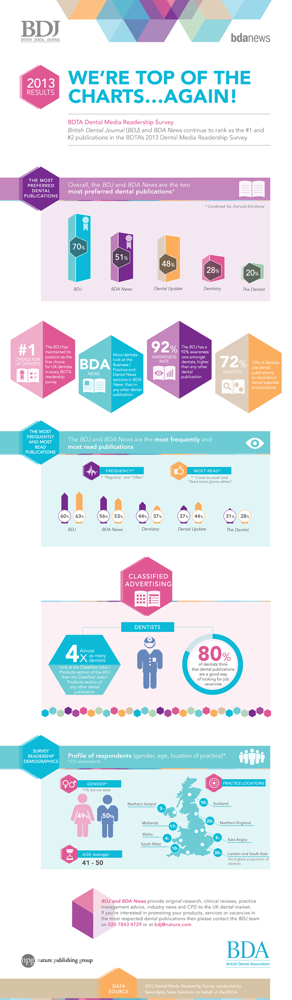 Infographic: BDTA Dental Media Survey