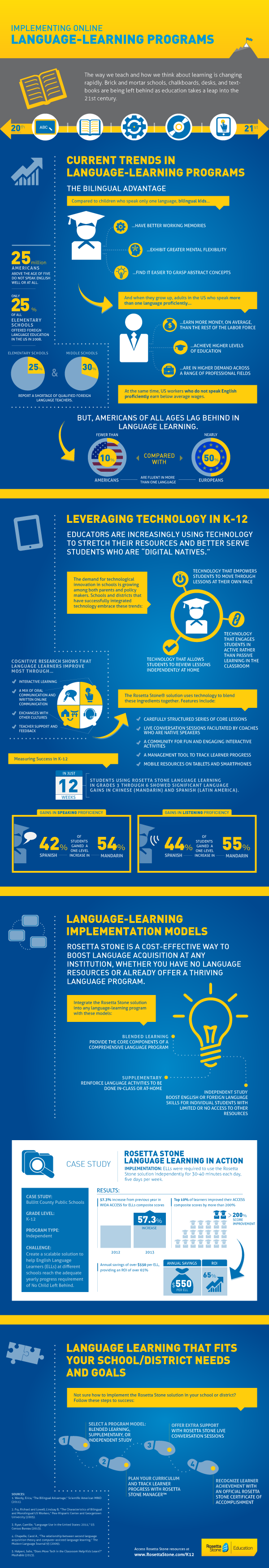 Infographic: Implementing Online Language Learning Programs
