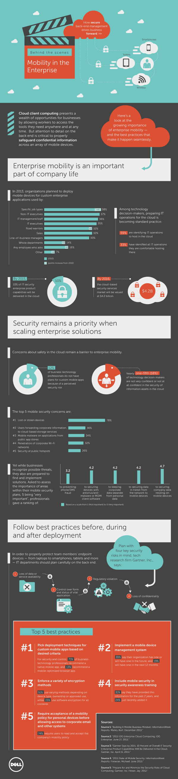 Infographic: Behind the Scenes - Mobility in the Enterprise