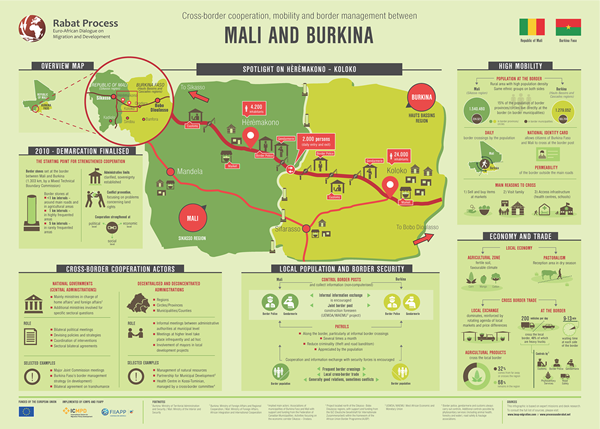 INFOGRAPHIC: Cross-border cooperation, mobility and border management between Burkina Faso and Mali