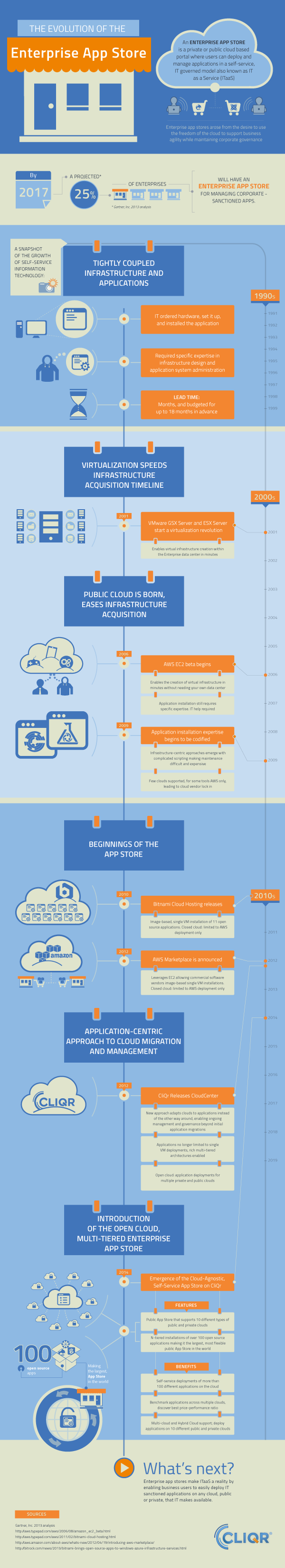 INFOGRAPHIC: Evolution of the Enterprise App Store