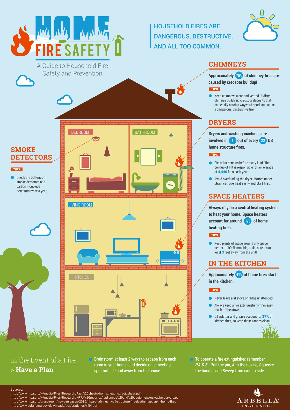 INFOGRAPHIC: Home Fi