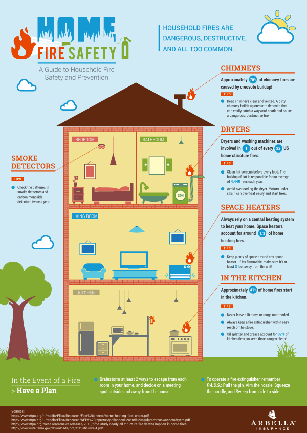 INFOGRAPHIC: Home Fire Safety