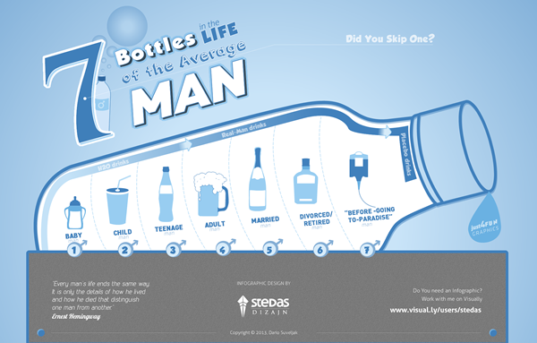 Infographic: 7 Bottles in the Life of the Average Man