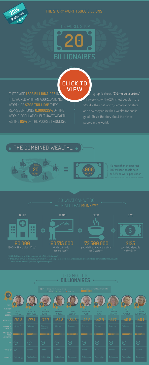 Infographic: The World's Top 20 Billionaires (2015)