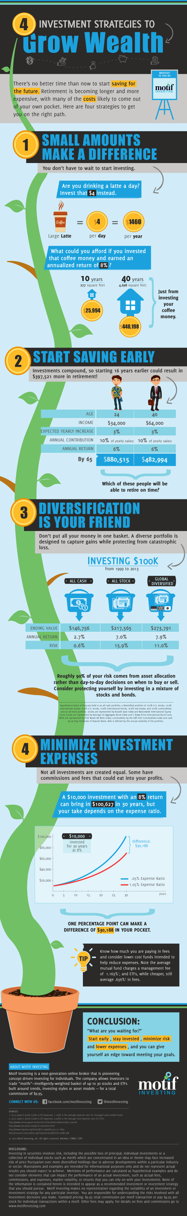 Infographic: Investing tips for Millennials