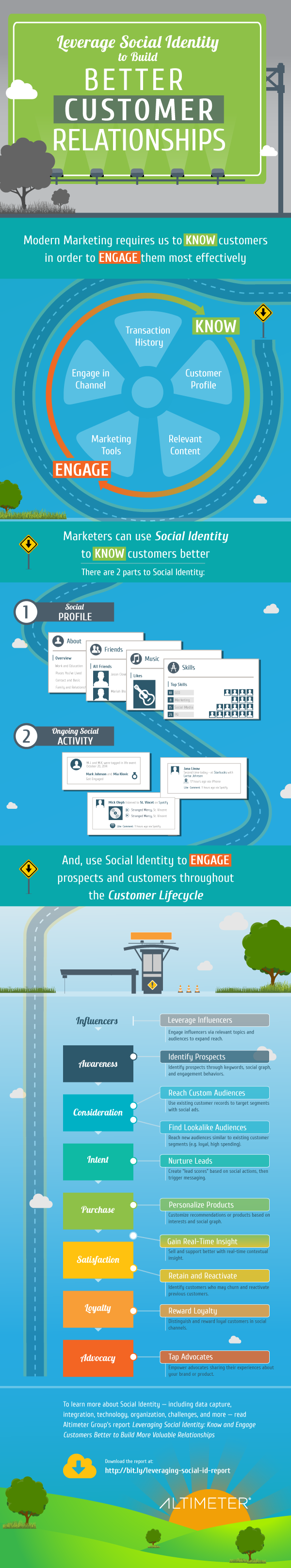 INFOGRAPHIC: How the Modern Marketer Uses Social Identity to Engage Customers Throughout the Customer Journey