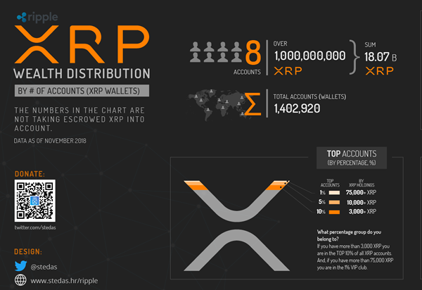 INFOGRAPHIC: Companies using XRP (Ripple, xRapid)
