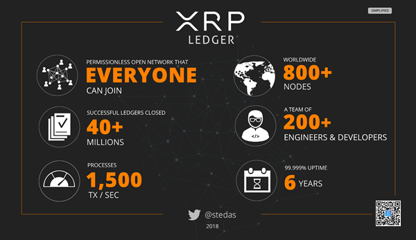INFOGRAPHIC: XRP ledger