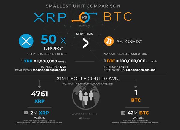 rinkos dangtelis ripple vs bitcoin