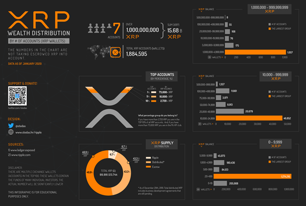 Infographic: Xpring Partners